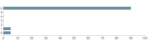 Chart?cht=bhs&chs=500x140&chbh=10&chco=6f92a3&chxt=x,y&chd=t:90,0,0,0,0,5,5&chm=t+90%,333333,0,0,10|t+0%,333333,0,1,10|t+0%,333333,0,2,10|t+0%,333333,0,3,10|t+0%,333333,0,4,10|t+5%,333333,0,5,10|t+5%,333333,0,6,10&chxl=1:|other|indian|hawaiian|asian|hispanic|black|white